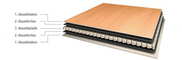 Die Lärmschutztüren bestehen im Kern aus einer Spanplatte mit Akustikbohrung. Die Platte ist beidseitig mit einem schallschluckenden Vlies beschichtet. Das sorgt dafür, dass ein Großteil des Schalls absorbiert wird, Quelle: Betzold
